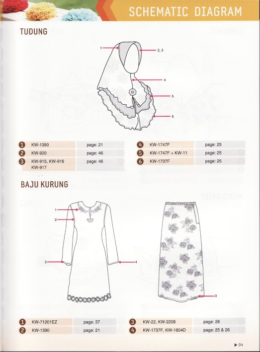 schematic diagram tudung and baju kurung